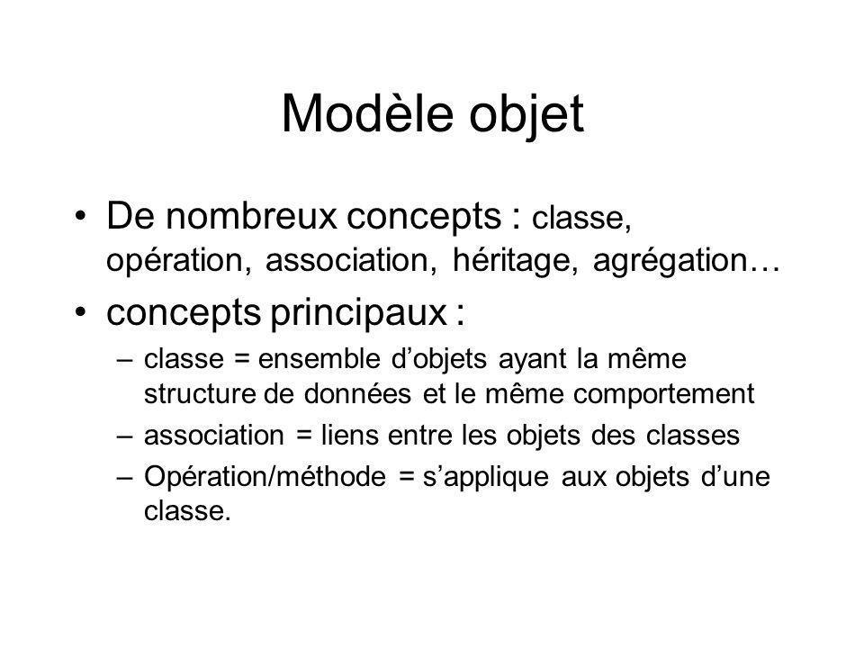 De nombreux concepts : classe, opération, association, héritage, agrégation… concepts principaux : –classe = ensemble dobjets ayant la même structure de données et le même comportement –association = liens entre les objets des classes –Opération/méthode = sapplique aux objets dune classe.
