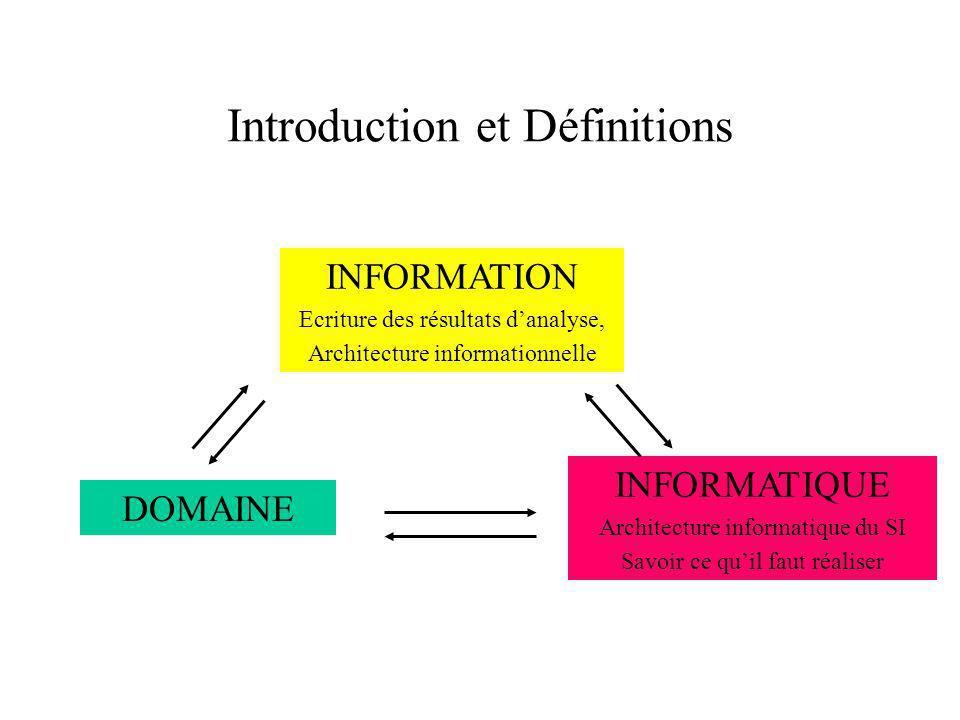 Introduction et Définitions INFORMATION Ecriture des résultats danalyse, Architecture informationnelle INFORMATIQUE Architecture informatique du SI Savoir ce quil faut réaliser DOMAINE