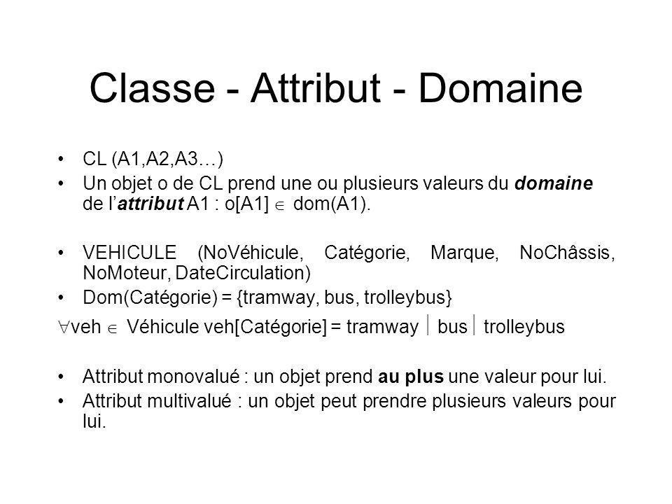 Classe - Attribut - Domaine CL (A1,A2,A3…) Un objet o de CL prend une ou plusieurs valeurs du domaine de lattribut A1 : o[A1] dom(A1).