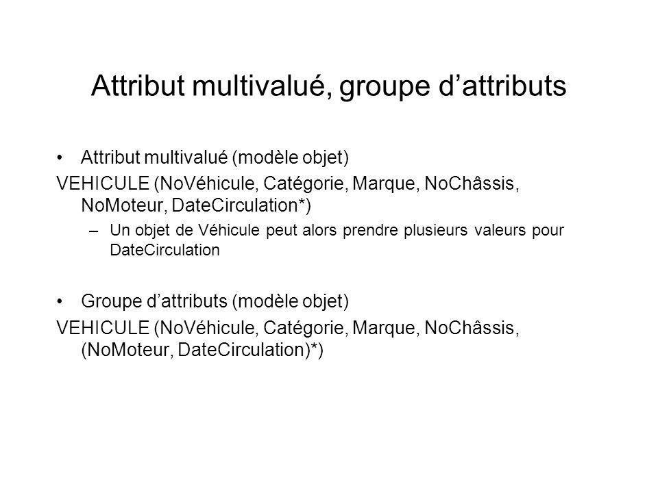 Attribut multivalué, groupe dattributs Attribut multivalué (modèle objet) VEHICULE (NoVéhicule, Catégorie, Marque, NoChâssis, NoMoteur, DateCirculation*) –Un objet de Véhicule peut alors prendre plusieurs valeurs pour DateCirculation Groupe dattributs (modèle objet) VEHICULE (NoVéhicule, Catégorie, Marque, NoChâssis, (NoMoteur, DateCirculation)*)