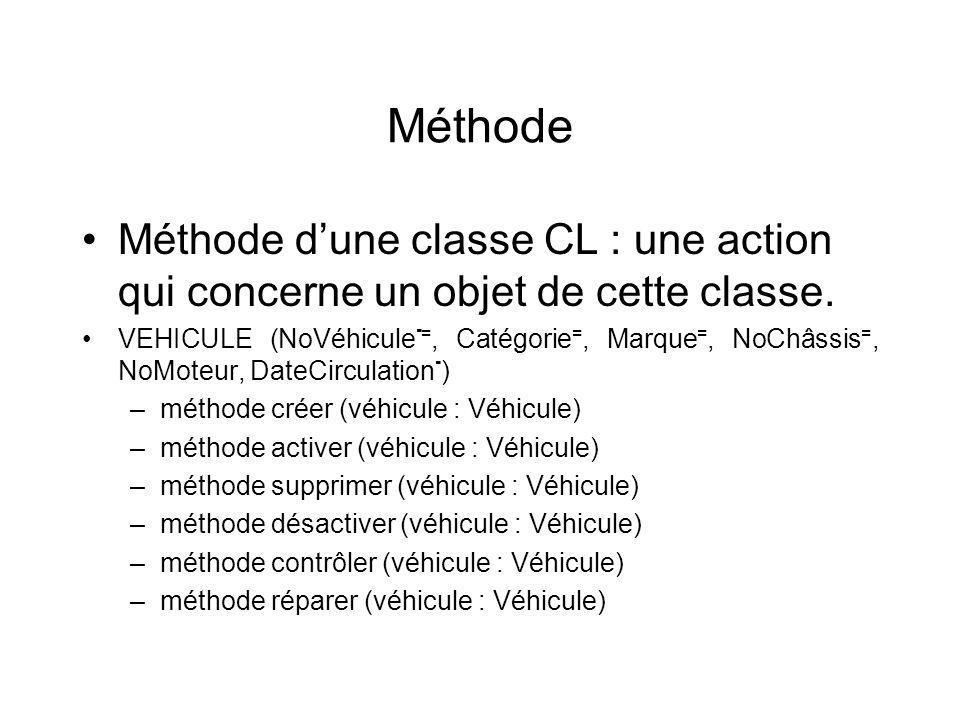 Méthode Méthode dune classe CL : une action qui concerne un objet de cette classe.