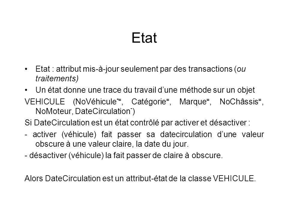 Etat Etat : attribut mis-à-jour seulement par des transactions (ou traitements) Un état donne une trace du travail dune méthode sur un objet VEHICULE (NoVéhicule - =, Catégorie =, Marque =, NoChâssis =, NoMoteur, DateCirculation - ) Si DateCirculation est un état contrôlé par activer et désactiver : - activer (véhicule) fait passer sa datecirculation dune valeur obscure à une valeur claire, la date du jour.