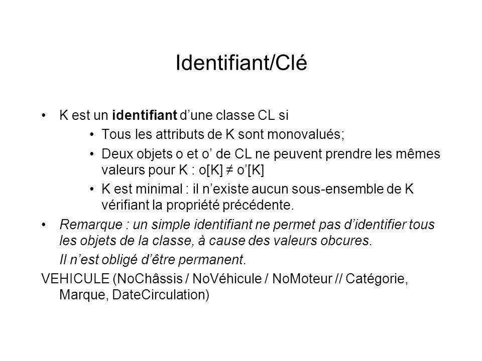 Identifiant/Clé K est un identifiant dune classe CL si Tous les attributs de K sont monovalués; Deux objets o et o de CL ne peuvent prendre les mêmes valeurs pour K : o[K] o[K] K est minimal : il nexiste aucun sous-ensemble de K vérifiant la propriété précédente.