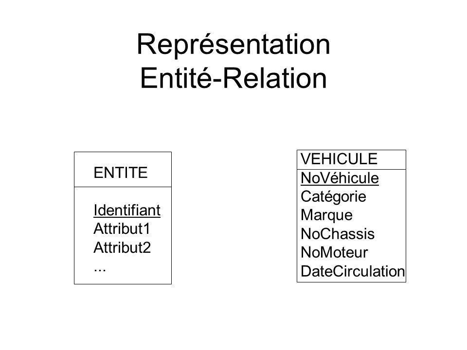 Représentation Entité-Relation ENTITE Identifiant Attribut1 Attribut2...
