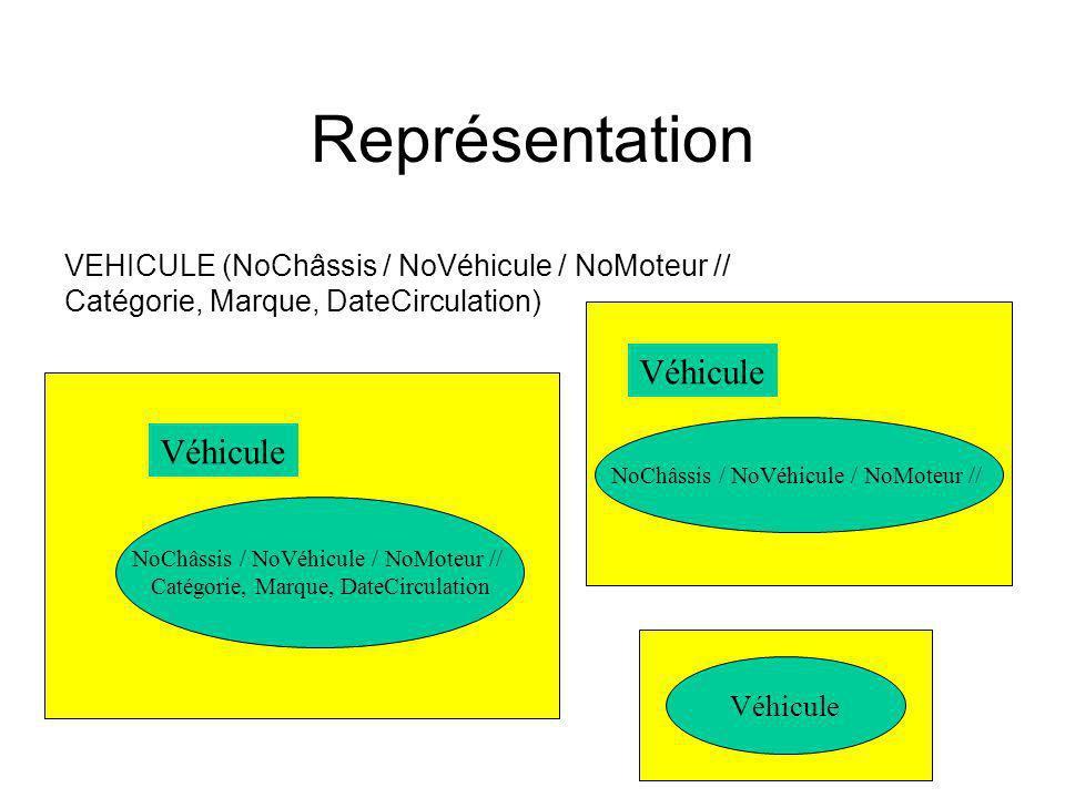 Représentation VEHICULE (NoChâssis / NoVéhicule / NoMoteur // Catégorie, Marque, DateCirculation) NoChâssis / NoVéhicule / NoMoteur // Catégorie, Marque, DateCirculation Véhicule NoChâssis / NoVéhicule / NoMoteur // Véhicule