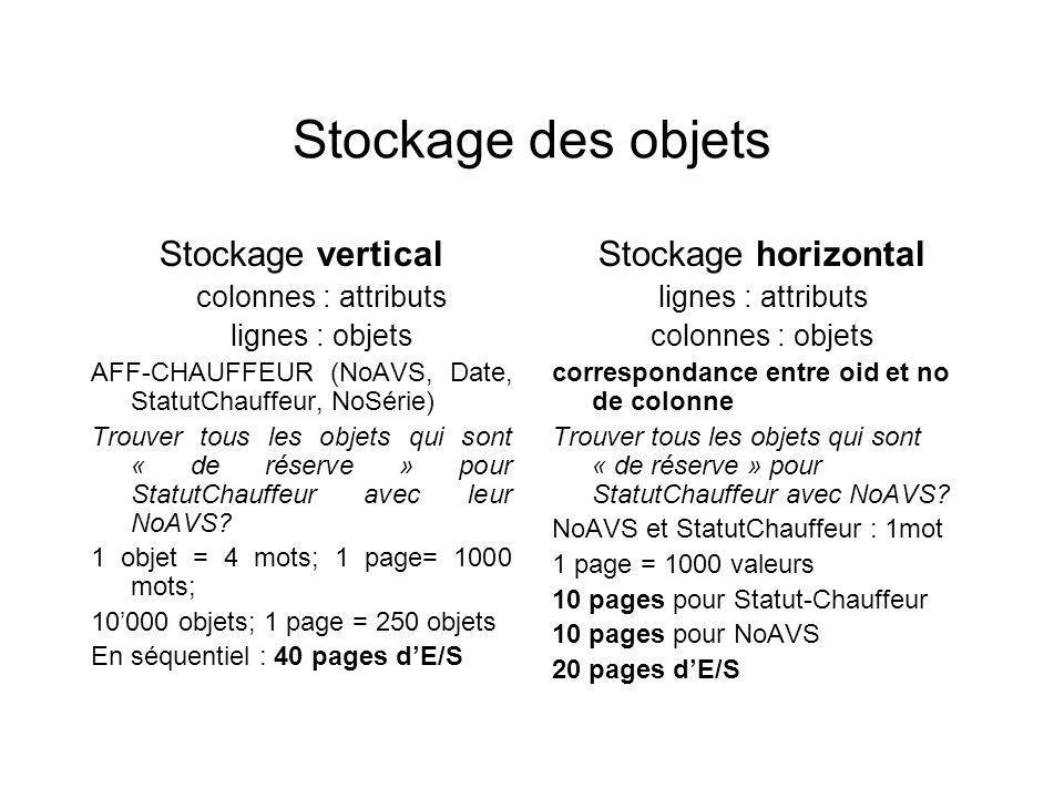 Stockage des objets Stockage vertical colonnes : attributs lignes : objets AFF-CHAUFFEUR (NoAVS, Date, StatutChauffeur, NoSérie) Trouver tous les objets qui sont « de réserve » pour StatutChauffeur avec leur NoAVS.