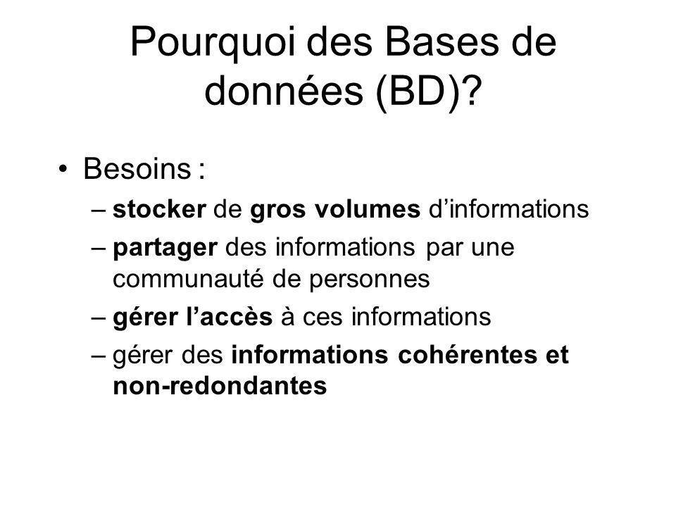 Pourquoi des Bases de données (BD).
