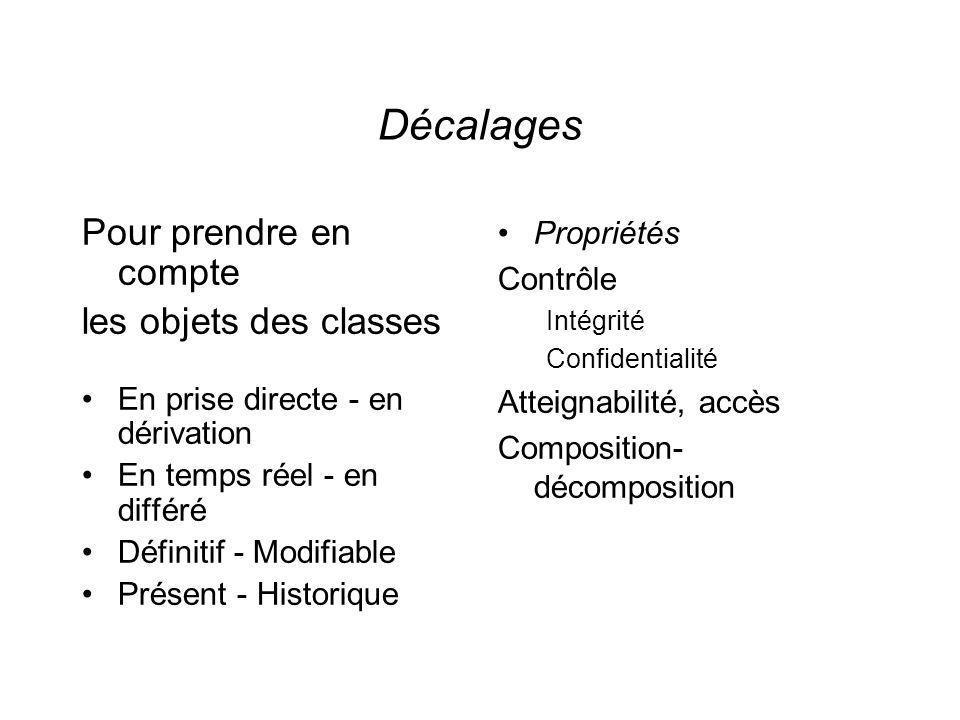 Décalages Pour prendre en compte les objets des classes En prise directe - en dérivation En temps réel - en différé Définitif - Modifiable Présent - Historique Propriétés Contrôle Intégrité Confidentialité Atteignabilité, accès Composition- décomposition