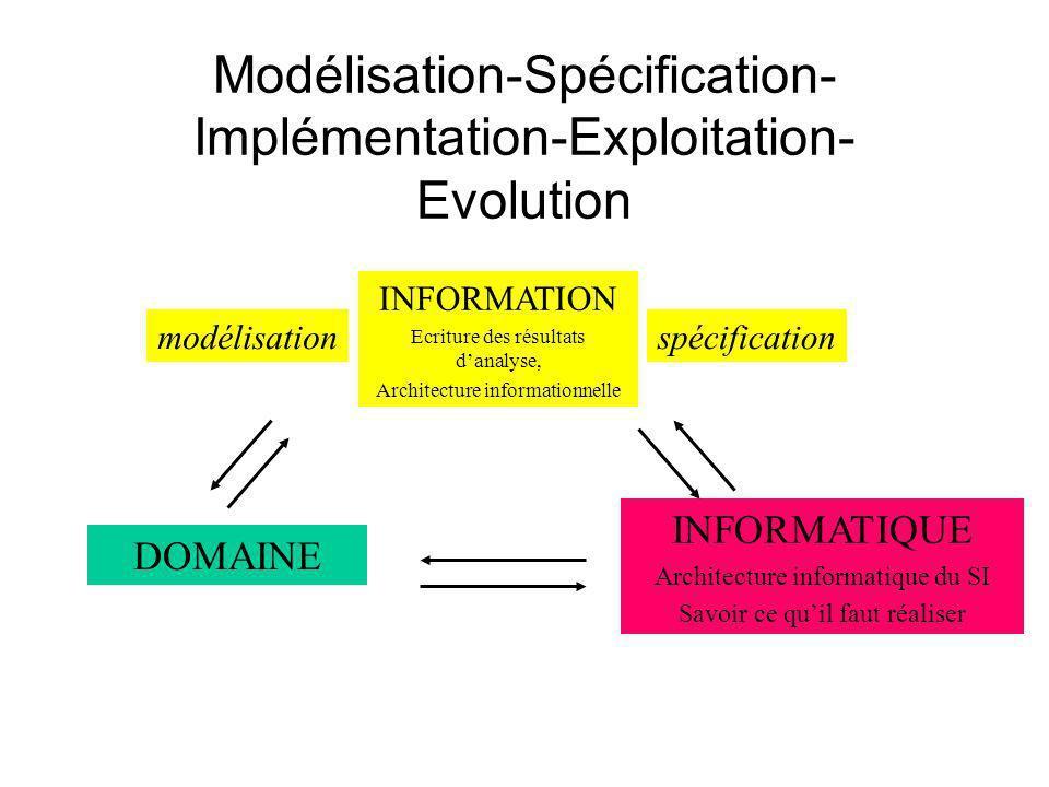 INFORMATION Ecriture des résultats danalyse, Architecture informationnelle INFORMATIQUE Architecture informatique du SI Savoir ce quil faut réaliser DOMAINE modélisationspécification
