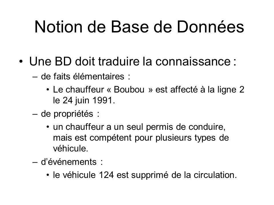 Notion de Base de Données Une BD doit traduire la connaissance : –de faits élémentaires : Le chauffeur « Boubou » est affecté à la ligne 2 le 24 juin 1991.
