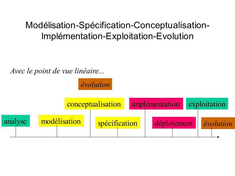 Modélisation-Spécification-Conceptualisation- Implémentation-Exploitation-Evolution Avec le point de vue linéaire...