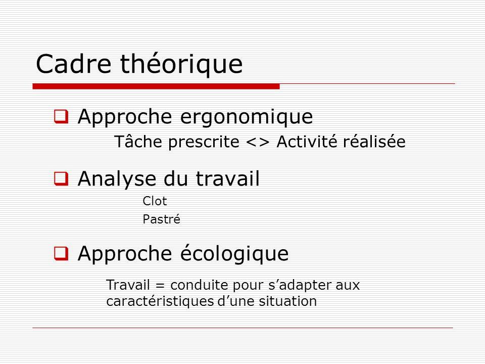 Cadre théorique Approche ergonomique Tâche prescrite <> Activité réalisée Analyse du travail Clot Pastré Approche écologique Travail = conduite pour s