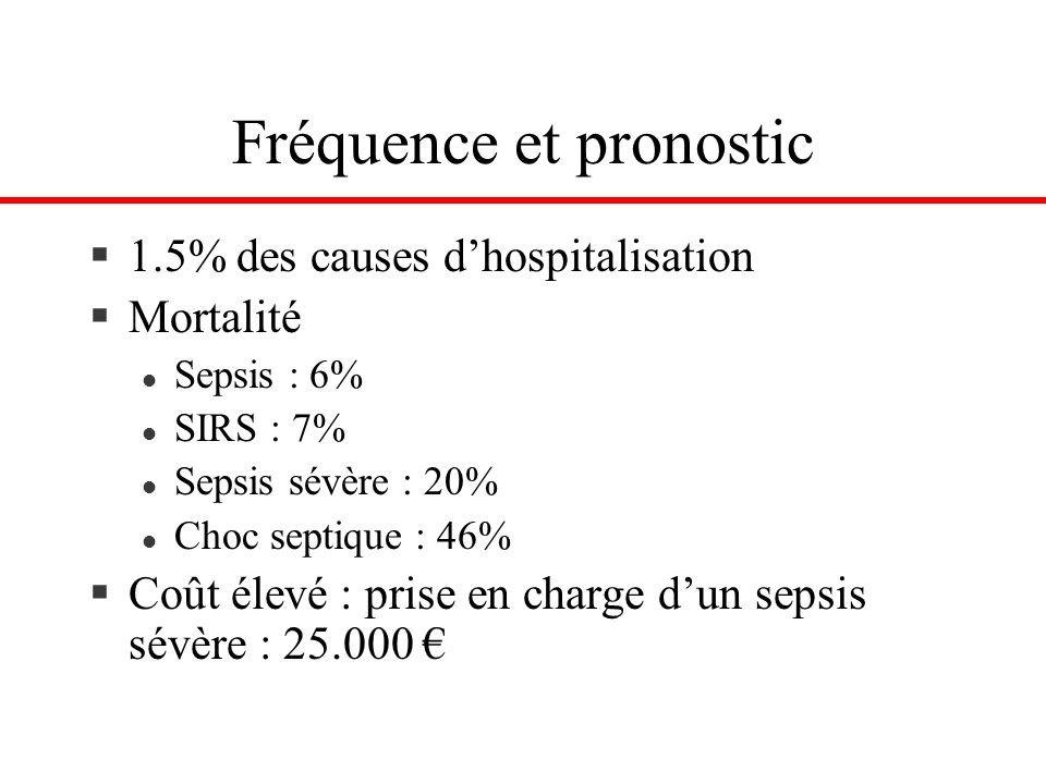 Fréquence et pronostic §1.5% des causes dhospitalisation §Mortalité l Sepsis : 6% l SIRS : 7% l Sepsis sévère : 20% l Choc septique : 46% §Coût élevé