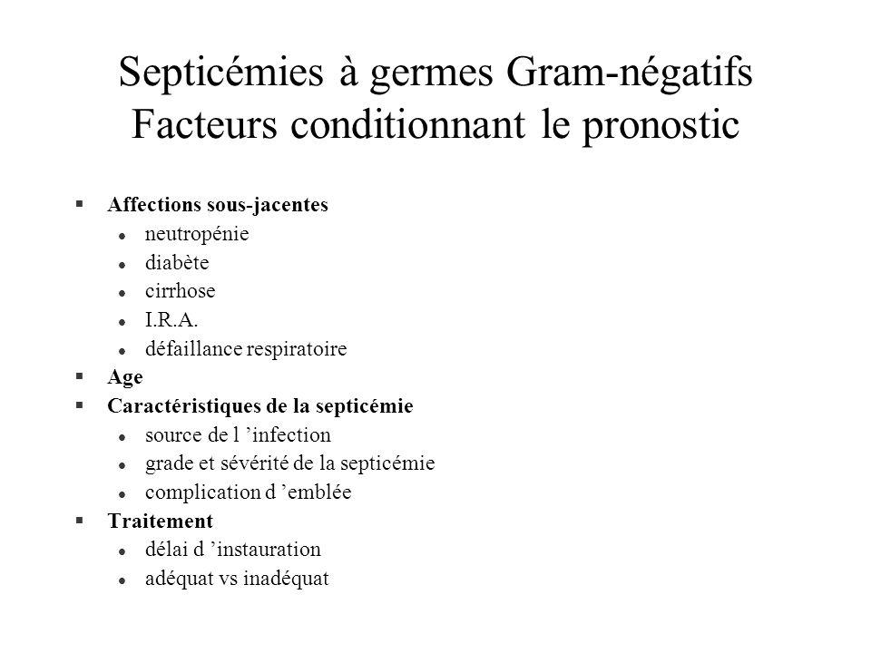 Septicémies à germes Gram-négatifs Facteurs conditionnant le pronostic §Affections sous-jacentes l neutropénie l diabète l cirrhose l I.R.A. l défaill