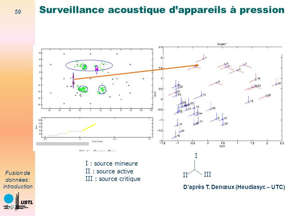 59 Fusion de données : introduction 59 I II III I : source mineure II : source active III : source critique Surveillance acoustique dappareils à press