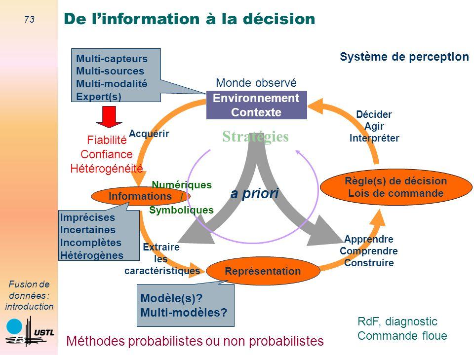 73 Fusion de données : introduction 73 Méthodes probabilistes ou non probabilistes RdF, diagnostic Commande floue Règle(s) de décision Lois de command