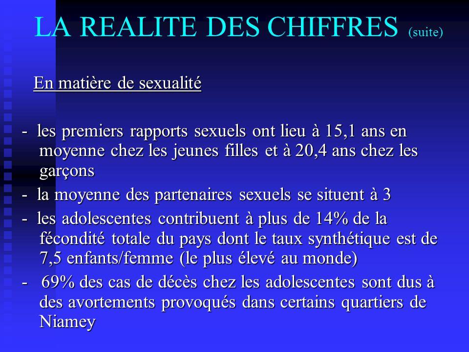 LA REALITE DES CHIFFRES (suite) En matière de sexualité En matière de sexualité - les premiers rapports sexuels ont lieu à 15,1 ans en moyenne chez le