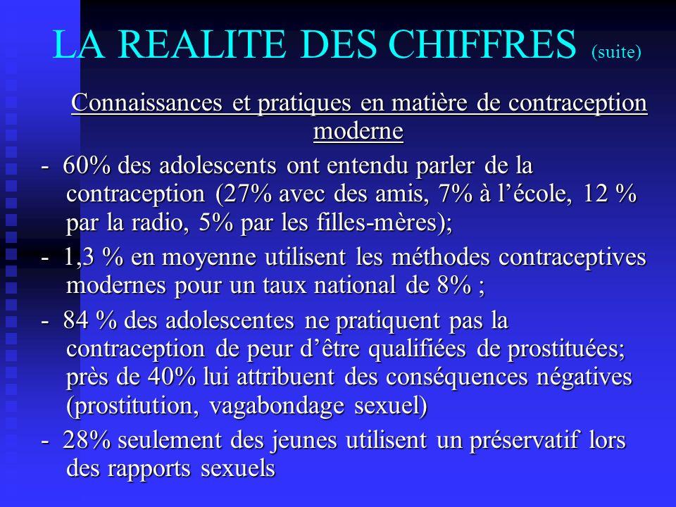 LA REALITE DES CHIFFRES (suite) Connaissances et pratiques en matière de contraception moderne Connaissances et pratiques en matière de contraception