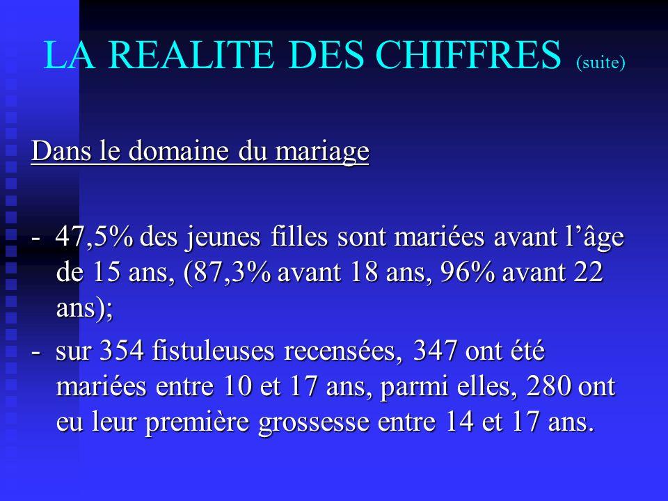 LA REALITE DES CHIFFRES (suite) Dans le domaine du mariage - 47,5% des jeunes filles sont mariées avant lâge de 15 ans, (87,3% avant 18 ans, 96% avant