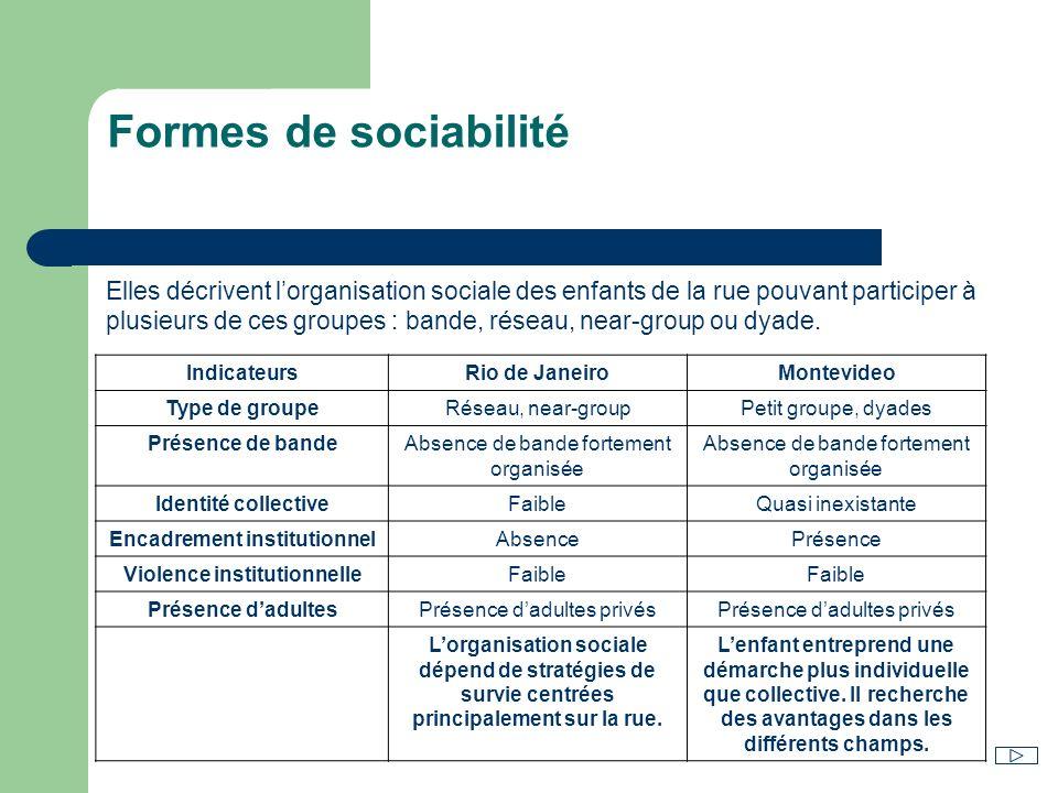 Formes de sociabilité Elles décrivent lorganisation sociale des enfants de la rue pouvant participer à plusieurs de ces groupes : bande, réseau, near-