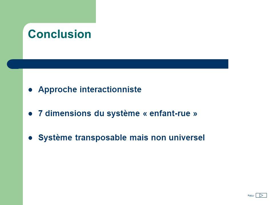 Conclusion Approche interactionniste 7 dimensions du système « enfant-rue » Système transposable mais non universel Retour