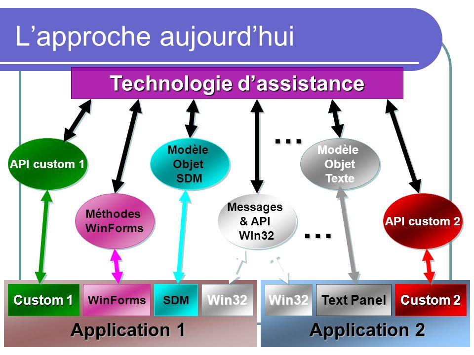 Application 2 Application 1 Lapproche aujourdhui Custom 1 WinFormsSDMWin32 Custom 2 Text PanelWin32 Technologie dassistance Messages & API Win32 Messa