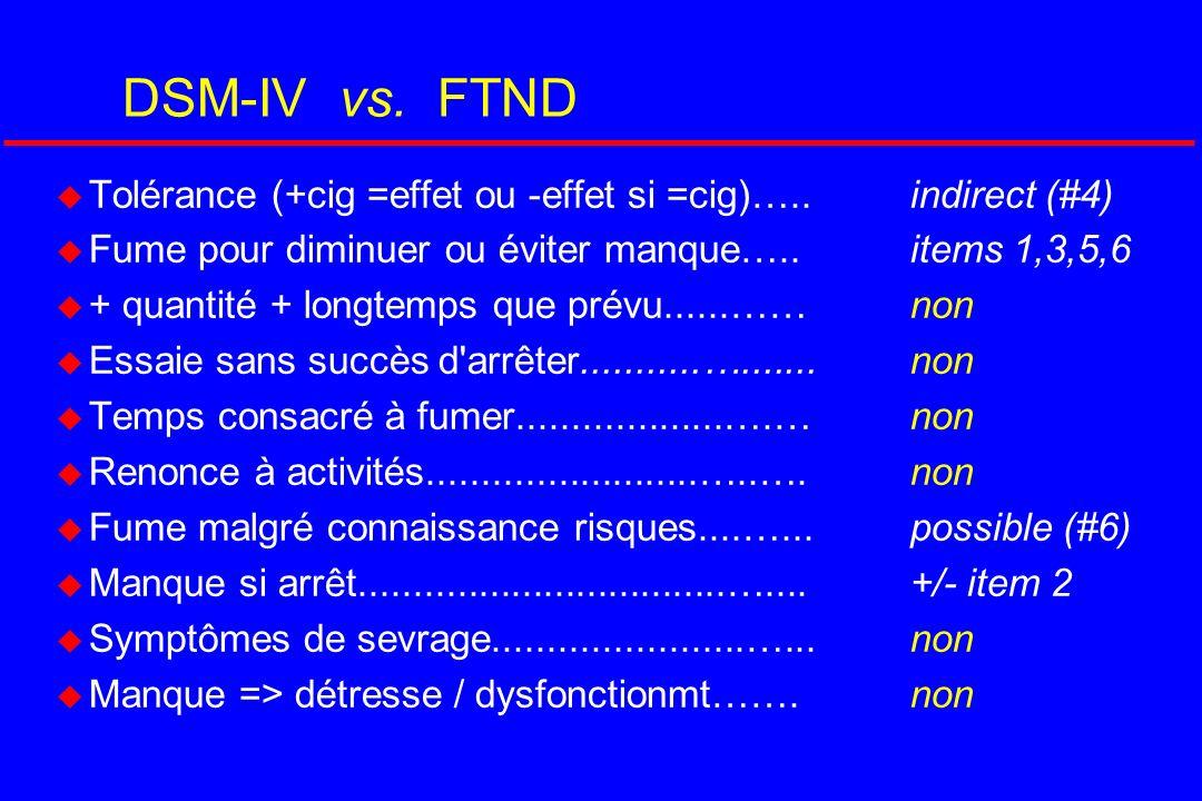 DSM-IV vs. FTND Tolérance (+cig =effet ou -effet si =cig)…..indirect (#4) Fume pour diminuer ou éviter manque…..items 1,3,5,6 + quantité + longtemps q