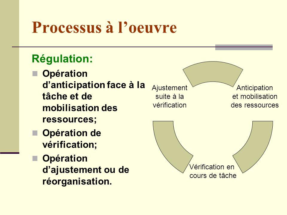 Processus à loeuvre Régulation: Opération danticipation face à la tâche et de mobilisation des ressources; Opération de vérification; Opération dajustement ou de réorganisation.