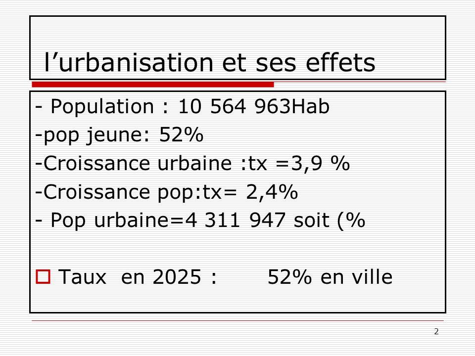 2 lurbanisation et ses effets - Population : 10 564 963Hab -pop jeune: 52% -Croissance urbaine :tx =3,9 % -Croissance pop:tx= 2,4% - Pop urbaine=4 311