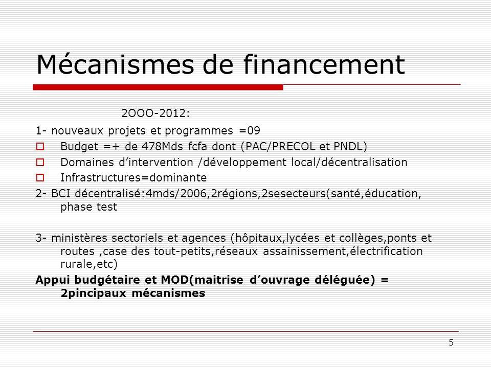 5 Mécanismes de financement 2OOO-2012: 1- nouveaux projets et programmes =09 Budget =+ de 478Mds fcfa dont (PAC/PRECOL et PNDL) Domaines dintervention