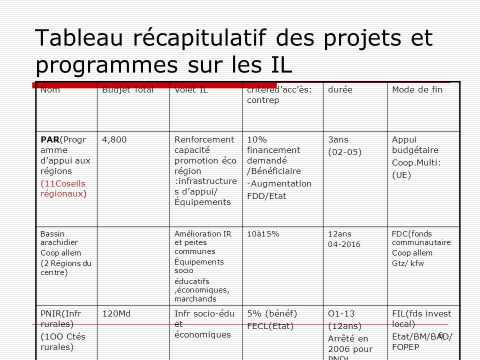 6 Tableau récapitulatif des projets et programmes sur les IL NomBudjet TotalVolet ILcritèredaccès: contrep duréeMode de fin PAR(Progr amme dappui aux