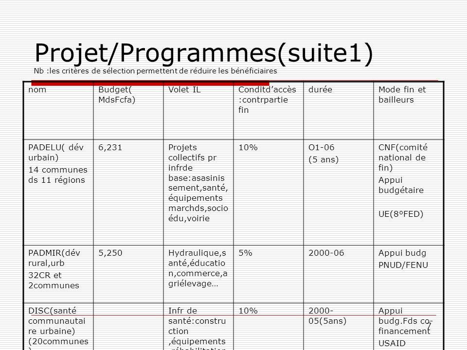 7 Projet/Programmes(suite1) Nb :les critères de sélection permettent de réduire les bénéficiaires nomBudget( MdsFcfa) Volet ILConditdaccès :contrparti