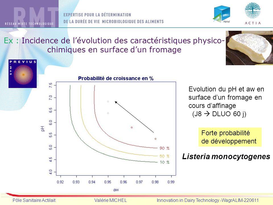 Dia 10 Pôle Sanitaire Actilait Valérie MICHEL Innovation in Dairy Technology -WagrALIM-220611 Evolution du pH et aw en surface dun fromage en cours da