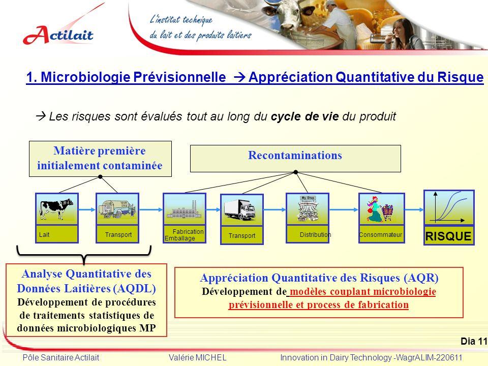 Dia 11 Pôle Sanitaire Actilait Valérie MICHEL Innovation in Dairy Technology -WagrALIM-220611 1. Microbiologie Prévisionnelle Appréciation Quantitativ
