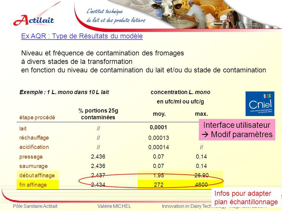 Dia 12 Pôle Sanitaire Actilait Valérie MICHEL Innovation in Dairy Technology -WagrALIM-220611 Ex AQR : Type de Résultats du modèle Niveau et fréquence