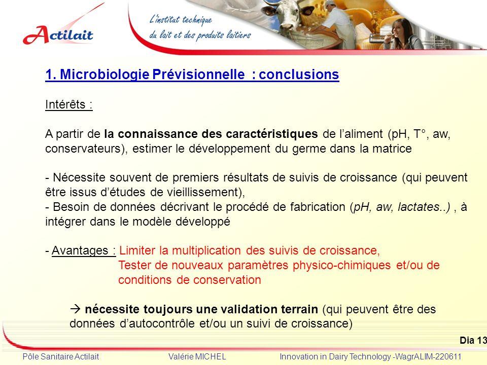 Dia 13 Pôle Sanitaire Actilait Valérie MICHEL Innovation in Dairy Technology -WagrALIM-220611 1. Microbiologie Prévisionnelle : conclusions Intérêts :