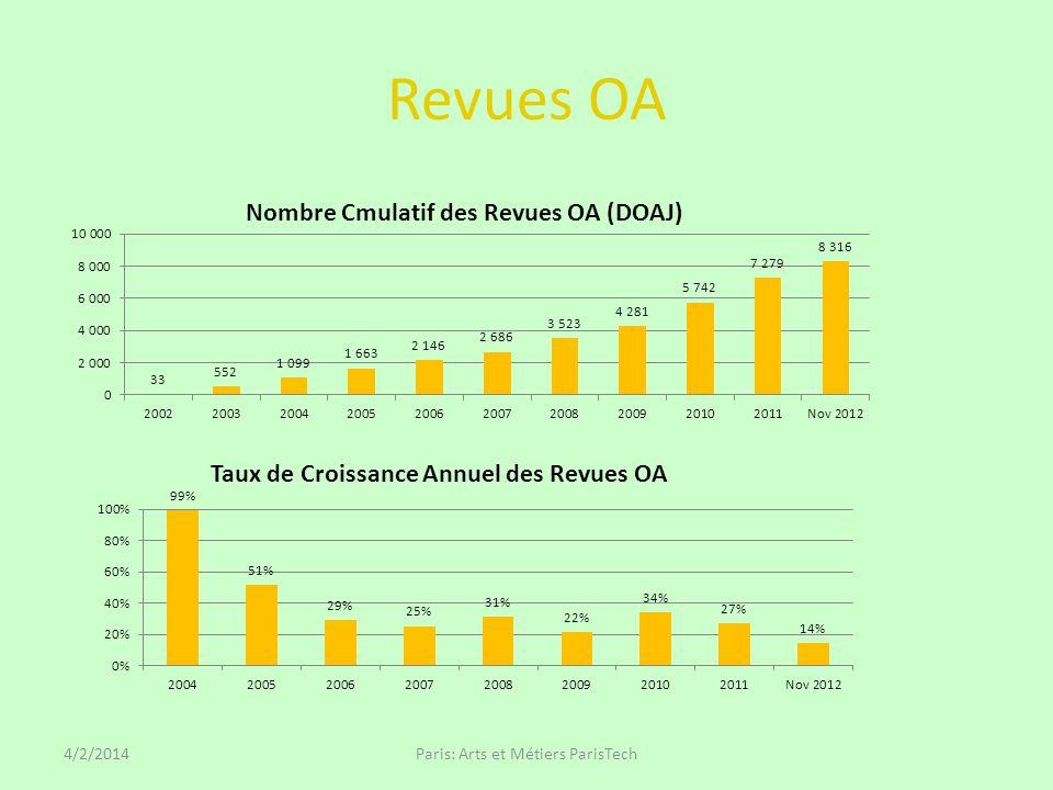 Revues OA 4/2/2014Paris: Arts et Métiers ParisTech