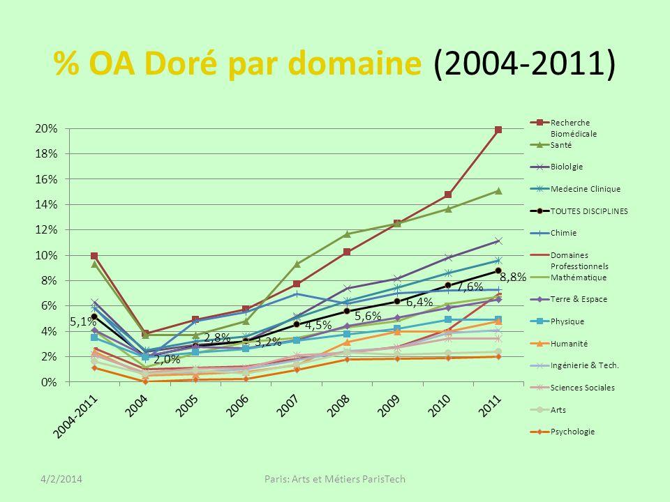 % OA Doré par domaine (2004-2011) 4/2/2014Paris: Arts et Métiers ParisTech