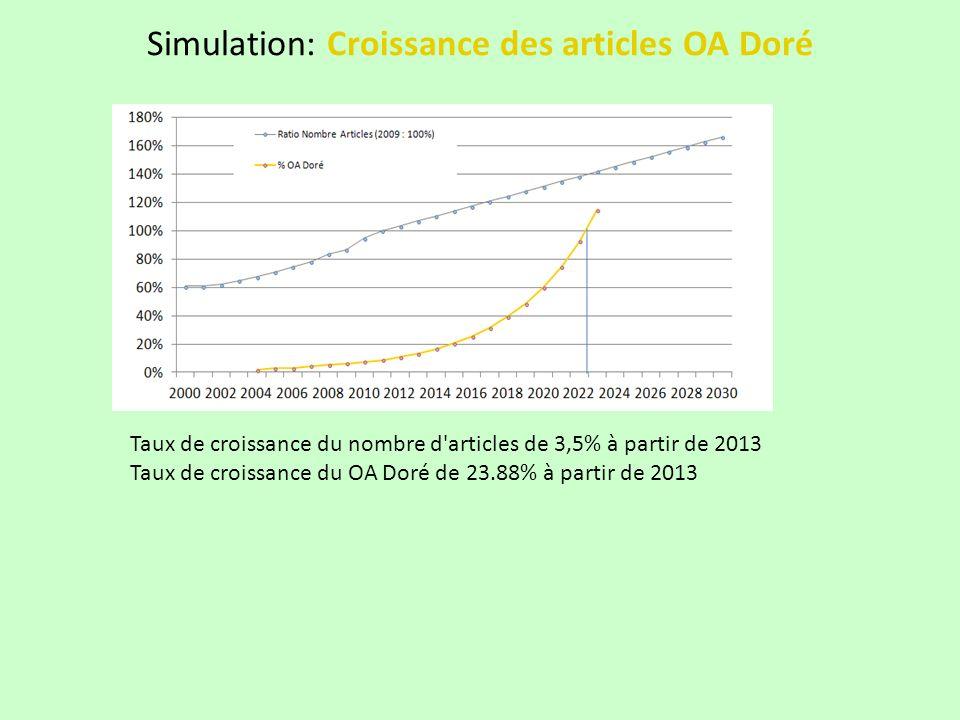 Simulation: Croissance des articles OA Doré Taux de croissance du nombre d articles de 3,5% à partir de 2013 Taux de croissance du OA Doré de 23.88% à partir de 2013
