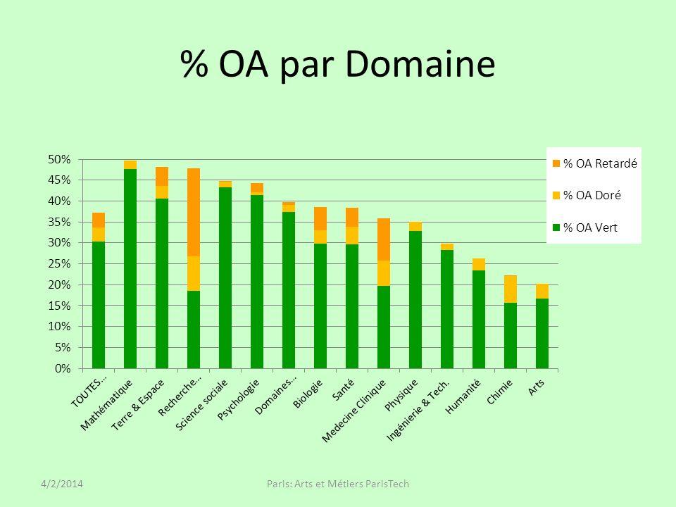 % OA par Domaine 4/2/2014Paris: Arts et Métiers ParisTech