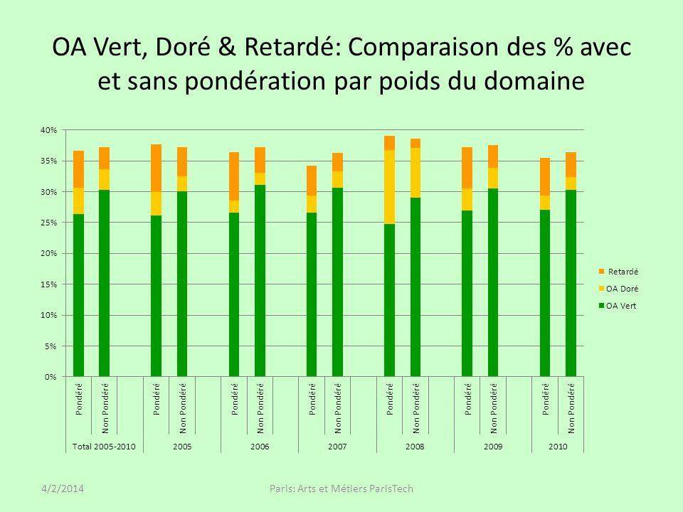 OA Vert, Doré & Retardé: Comparaison des % avec et sans pondération par poids du domaine 4/2/2014Paris: Arts et Métiers ParisTech