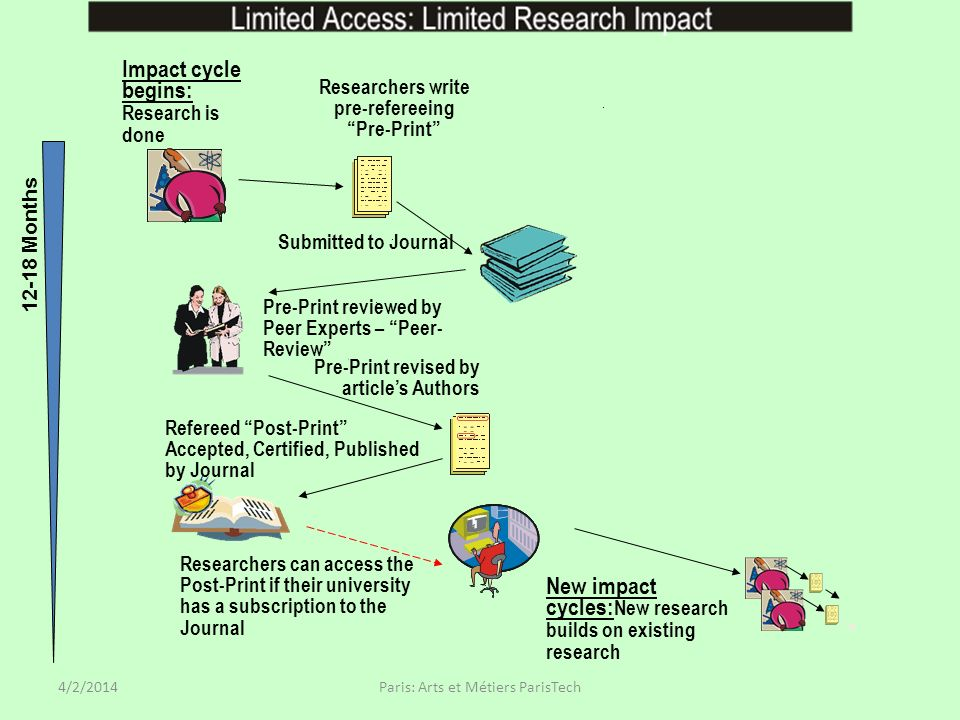 New impact cycles: New research builds on existing research Researchers can access the Post-Print if their university has a subscription to the Journal Refereed Post-Print Accepted, Certified, Published by Journal Impact cycle begins: Research is done Researchers write pre-refereeing Pre-Print Submitted to Journal Pre-Print reviewed by Peer Experts – Peer-Review Pre-Print revised by articles Authors Post-Print is self-archived in Universitys Eprint Archive 12-18 Months More impact cycles: Paris: Arts et Métiers ParisTech4/2/2014