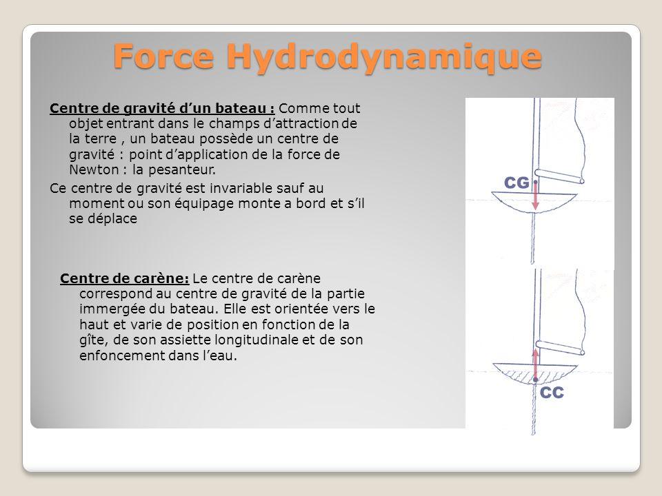 Force Hydrodynamique Centre de gravité dun bateau : Comme tout objet entrant dans le champs dattraction de la terre, un bateau possède un centre de gr