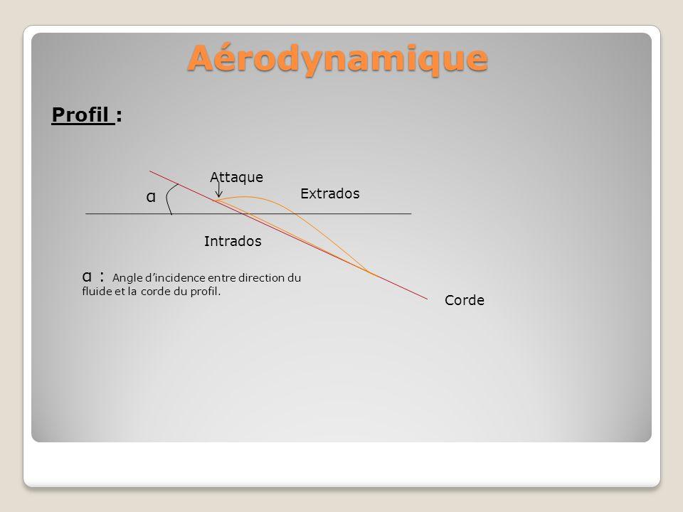 Aérodynamique Couche limite : Présentons maintenant une aile (voile, dérive…) à un fluide.