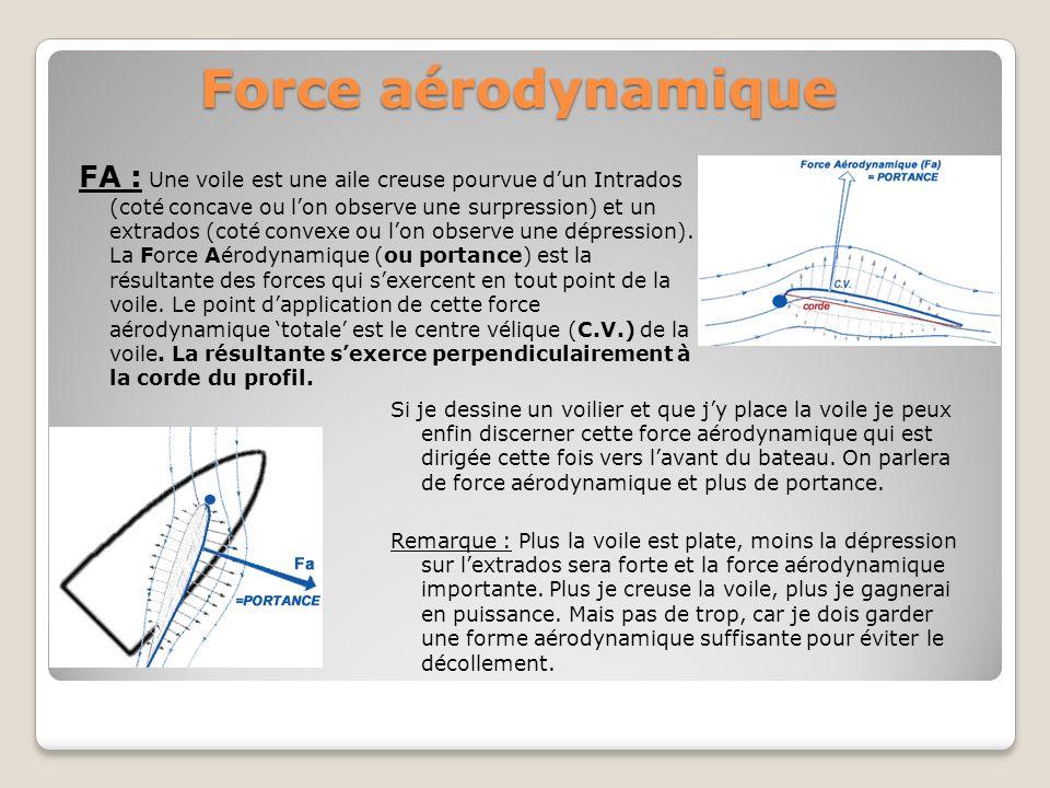 Force aérodynamique FA : Une voile est une aile creuse pourvue dun Intrados (coté concave ou lon observe une surpression) et un extrados (coté convexe