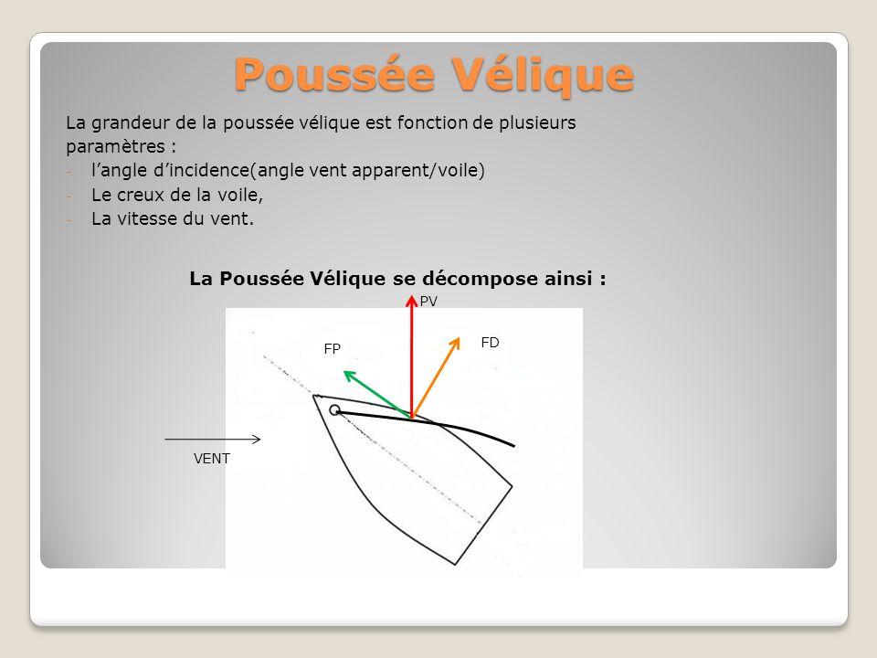 Poussée Vélique La grandeur de la poussée vélique est fonction de plusieurs paramètres : - langle dincidence(angle vent apparent/voile) - Le creux de