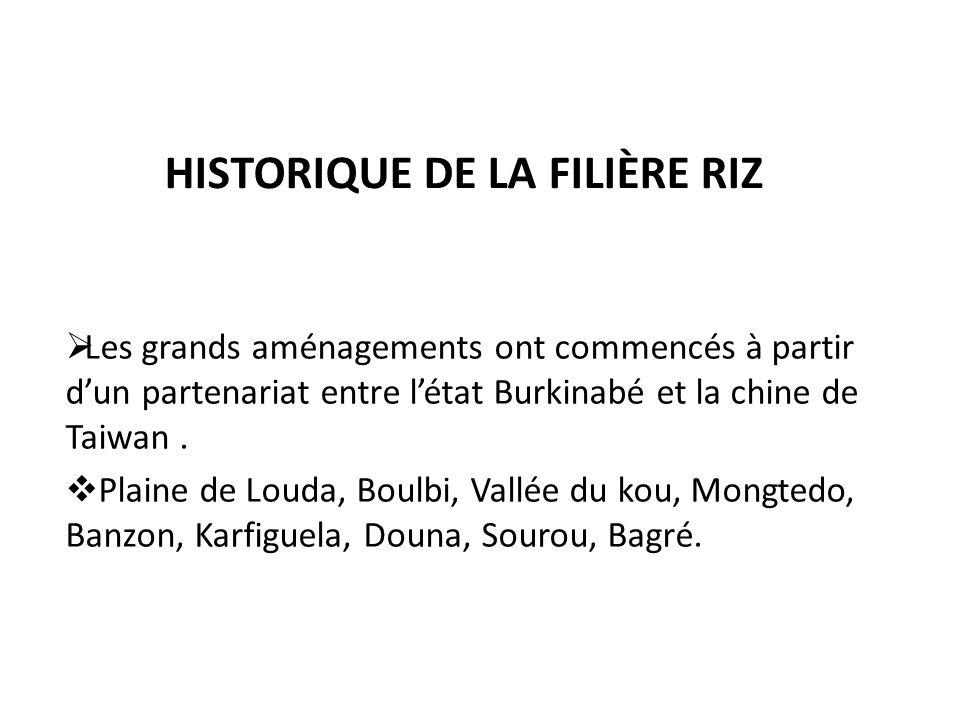 HISTORIQUE DE LA FILIÈRE RIZ LocalitésuperficiesNbre de Producteurs Observation Bagré163316321 ha/producteur Banzon4546320,71 ha/producteur Douna69015000,50 ha/producteur Vallée du kou126013001 ha/ producteur Vallée du Sourou192616001,5 ha/ prodteur Mongtedo1103780,25 ha/product Karfiguéla3507130,50 ha/ product Total642377550,82 ha/ product