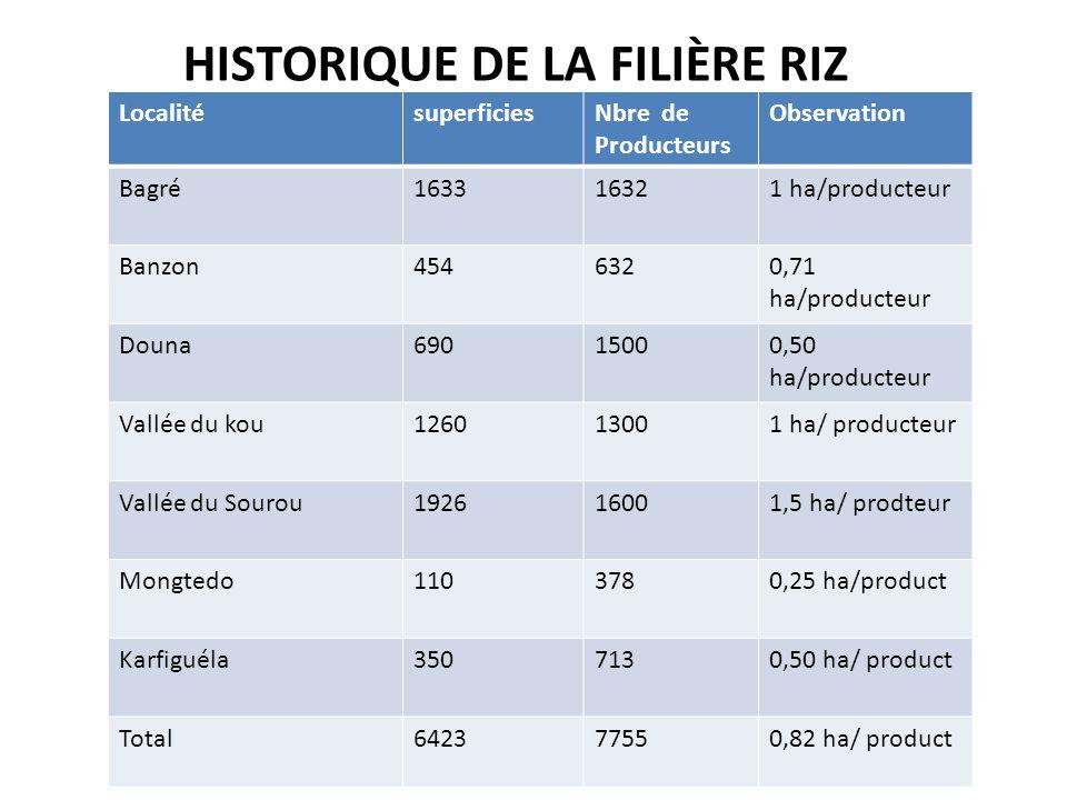HISTORIQUE DE LA FILIÈRE RIZ LocalitésuperficiesNbre de Producteurs Observation Bagré163316321 ha/producteur Banzon4546320,71 ha/producteur Douna69015