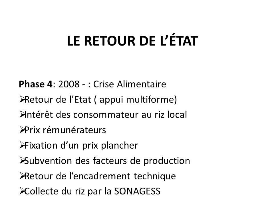 LE RETOUR DE LÉTAT Phase 4: 2008 - : Crise Alimentaire Retour de lEtat ( appui multiforme) Intérêt des consommateur au riz local Prix rémunérateurs Fi
