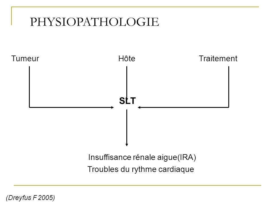 PHYSIOPATHOLOGIE Tumeur Hôte Traitement SLT Insuffisance rénale aigue(IRA) Troubles du rythme cardiaque (Dreyfus F 2005)